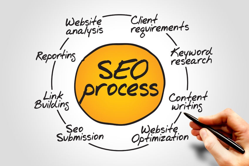 SEO, SEM, SEO Process, Search Engine Optimization,